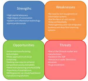 strengths and weaknesses sustainability free text strengthening the competitiveness and sustainability of a