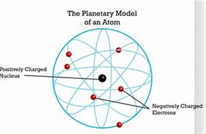 Chapter 2 – The Atom – Mrs. Grether Science