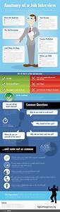 Anatomy of a Job Interview- Infographic - Career Infographics