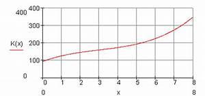 Ausbringungsmenge Berechnen : aufgaben differenzialrechnung vbka iv ~ Themetempest.com Abrechnung