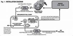 From Carburetor To Fuel Injected Ls With Edelbrocks Fuel