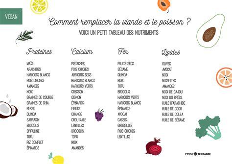 glucose cuisine ou en trouver cuisine végétarienne où trouver les nutriments essentiels