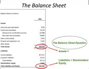 Balance Sheet Profit and Loss Statement