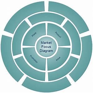 Market Focus Diagrams