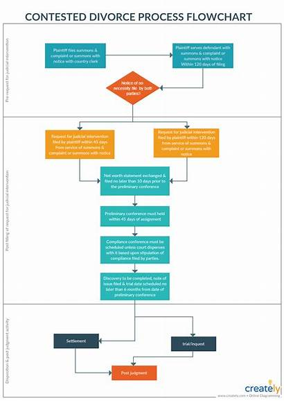 Process Flowchart Divorce Legal Contested Template Improvement