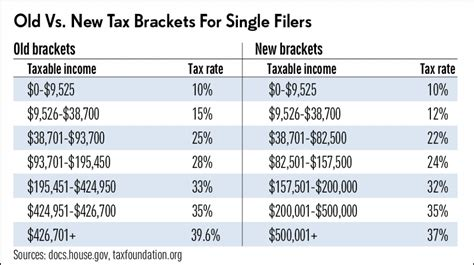 How Trump Changed Tax Brackets And Rates