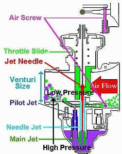 carb jetting  star  wiki knowledge base