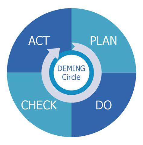 plan  check act pdca deming pdca cycle circular