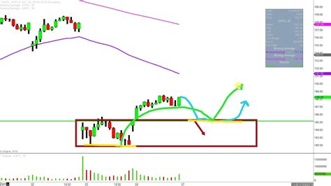apple  aapl stock chart technical analysis