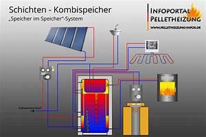 Wasserführender Kamin Pufferspeicher : wasserf hrender pelletofen wassergef hrter pellet ~ Michelbontemps.com Haus und Dekorationen