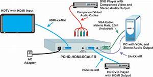 Vga Component Video Scaler Hdmi Convert Hdtv 1080p Analog Digital