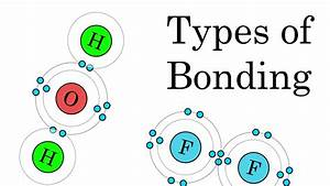 The Different Types Of Chemical Bonding  Animation