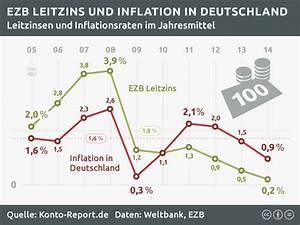 Effektiver Jahreszins Berechnen Online : zinsen und inflation zinsentwicklung bis 08 2018 ~ Themetempest.com Abrechnung