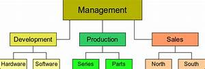 Drawing An Organization Chart