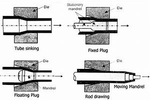 Drawing Metal Forming Methods Of Wire Tube And Hot Drawing