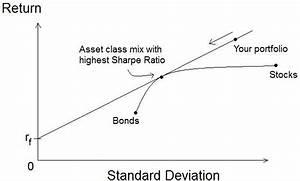 Risk–return s... Sharpe Ratio