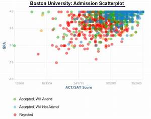 Boston college acceptance rate and admission statistics for Boston college admissions