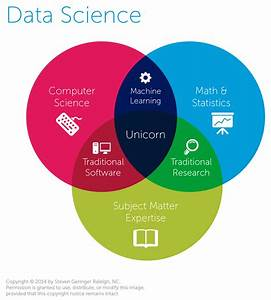 As Data Science Evolves  It U0026 39 S Taking Statistics With It