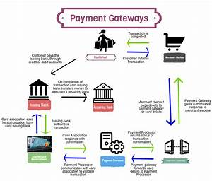 Payment Gateway Options To Sell Online Course
