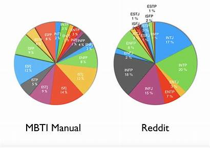 Pie Statistics Personalities Mbti Charts Official Indicator
