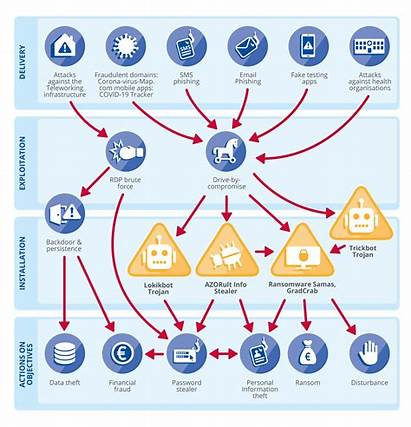 Landscape Threat Mapping Enisa Risk Inforgraphic Threats
