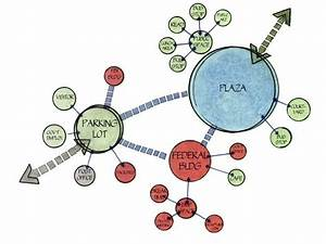 Design  Bubble Diagram