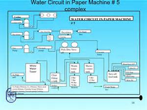 Shower Seal Com by Water Conservation In Paper Machine