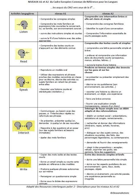 cadre commun europeen reference langues cadre commun europeen reference langues 28 images d 233 finitions cecrl cadre europ 233 en