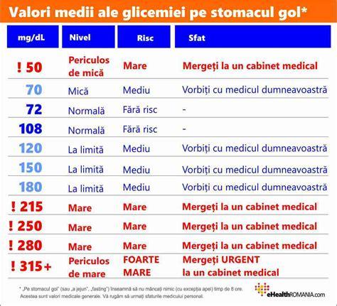 Care sunt valorile normale ale glicemiei