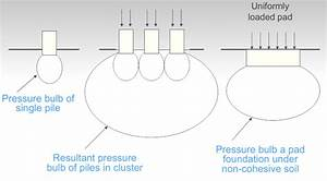 5  Loading Condition Of Foundation  Pressure Bulb