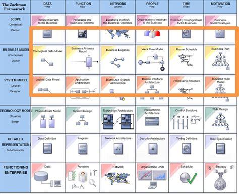 couvre si鑒e urbanisation du système d 39 information vs architecture d 39 entreprise urbanisation si modelisation metier processus metier expression des besoins