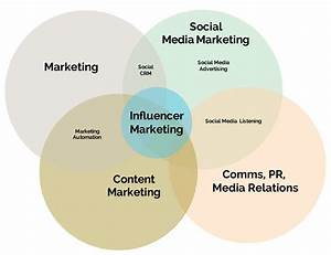 Which Department Owns Influencer Marketing