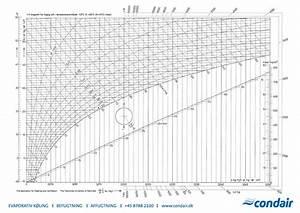 H-x Diagram Och I-x Diagram
