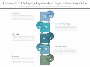 Framework Of Intelligence Augmentation Diagram Powerpoint