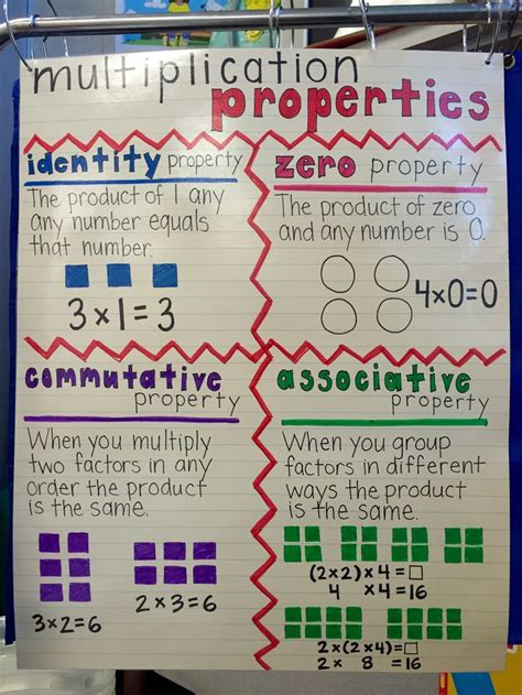 multiplication properties poster  grade