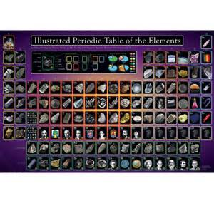 The Illustrated Elements of Periodic Table
