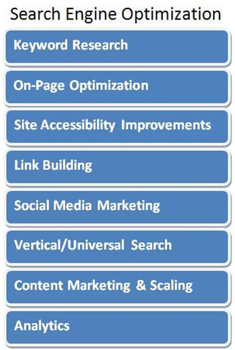 Search Engine Optimisation Techniques by Small Business Search Engine Optimization Techniques Tips