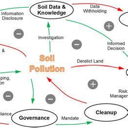 diagram soil pollution camizuorg