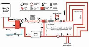 Oil Boiler  Oil Boiler Shuts Off