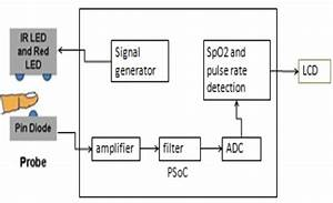 Block Diagram Of Pulse Oximeter System  1