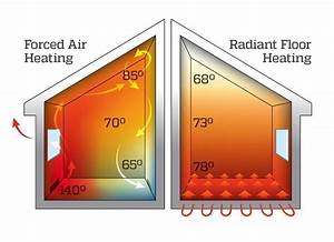 6 Reasons To Warm Up To In-floor Heating
