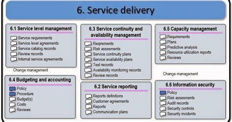itil service management isoiec  service delivery