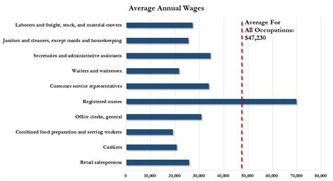 bureau pcr 9 of the top 10 u s occupations pay miserly wages