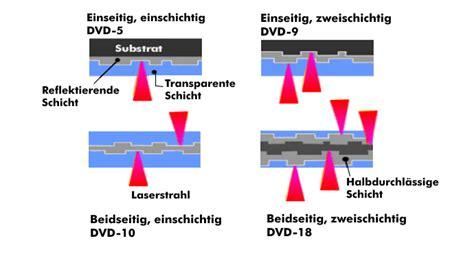 dvd digital versatile disc itwisseninfo