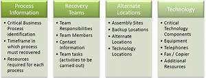 what is business continuity and disaster recovery bcdr With data center disaster recovery plan template