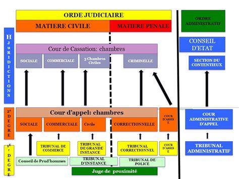 chambre sociale cour d appel cours de droit des contrats ppt télécharger