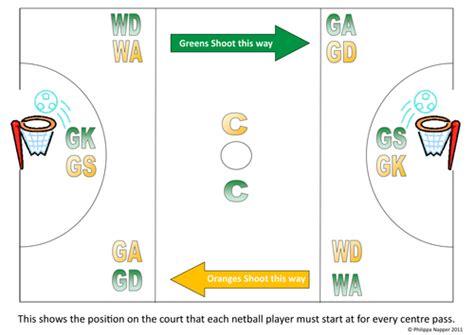 warm up netball ks2 gamesworld