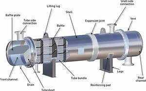 CALEOS : Shell & Tube heat exchangers - THERMOFIN