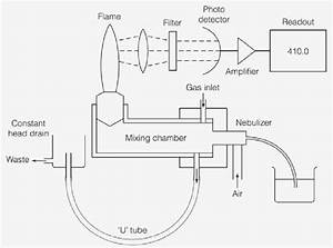 Schematic Of A Flame Photometer