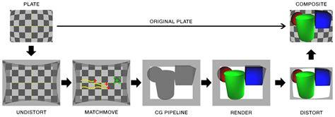 lens distortion workflow vfx camera